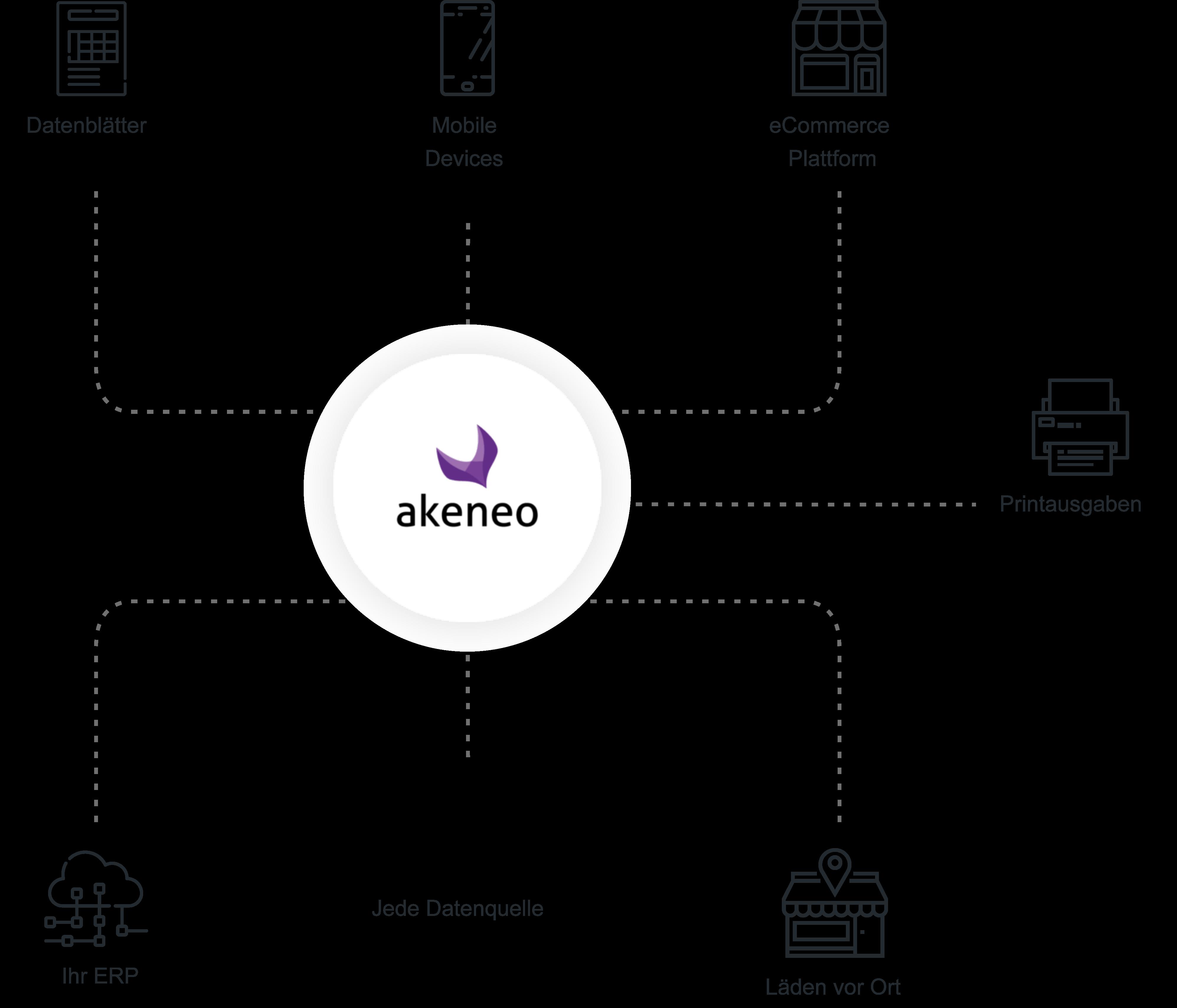 akeneo ecosystem